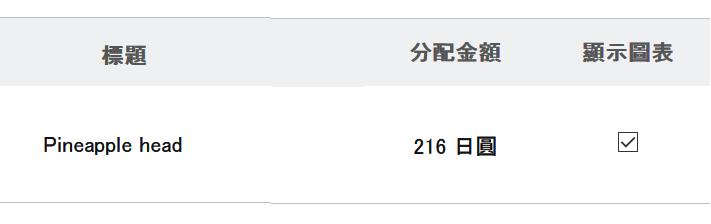 販售LINE貼圖需 PayPal 才能領取收益