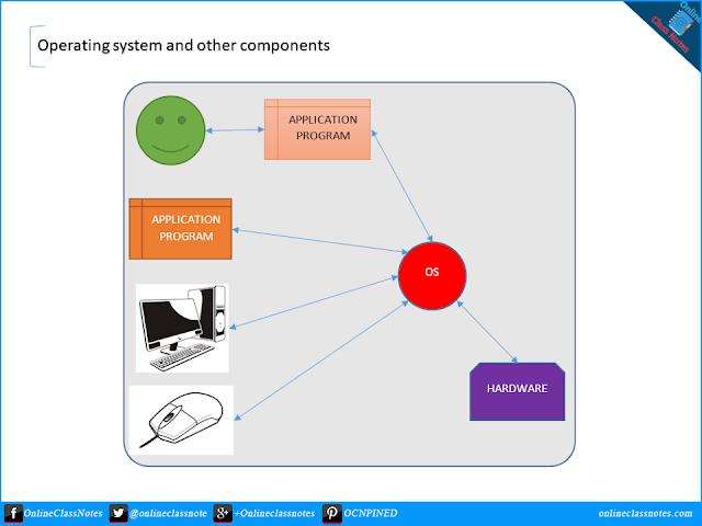 What is operating system? Describe operating systems in brief.