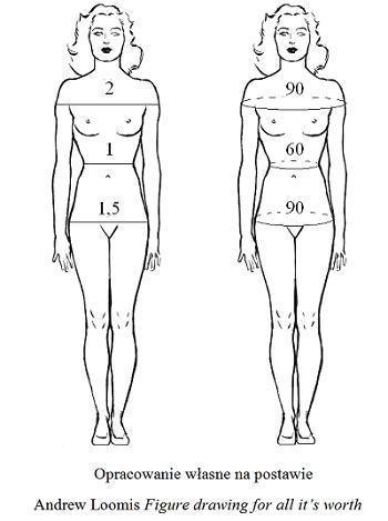 idealna figura kobiety: figura klepsydry