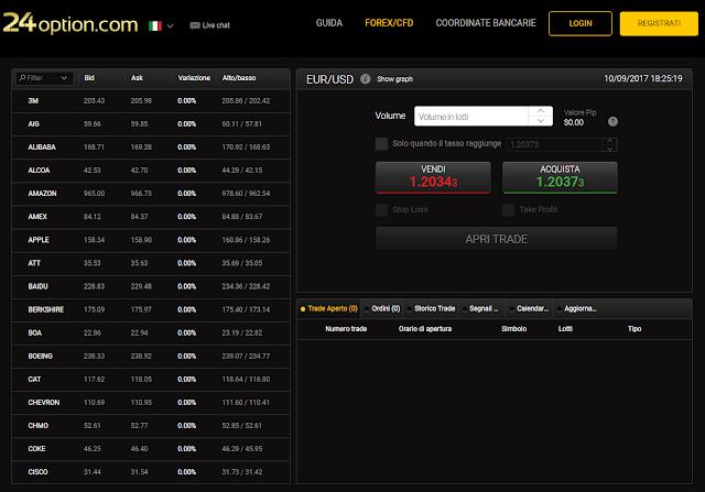 Il display principale della piattaforma di trading 24option