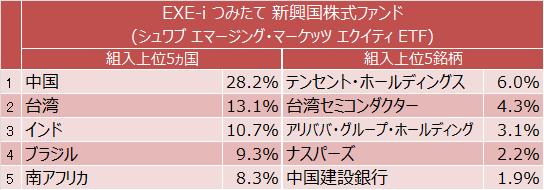 EXE-i つみたて 新興国株式ファンド 組入上位5ヵ国と上位5銘柄