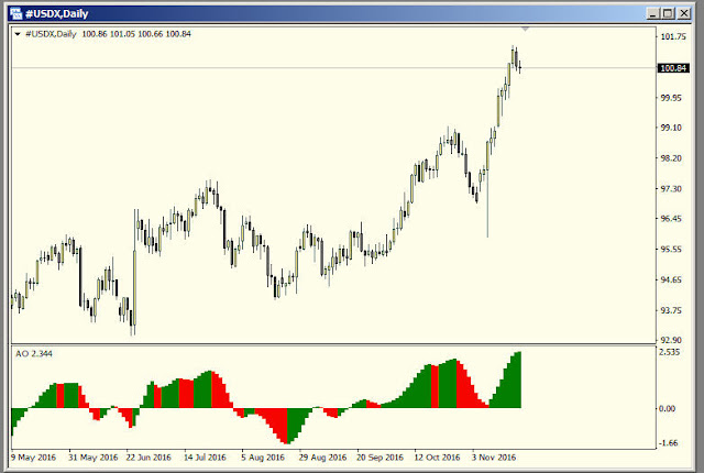 Daily Chart of US Dollar Index