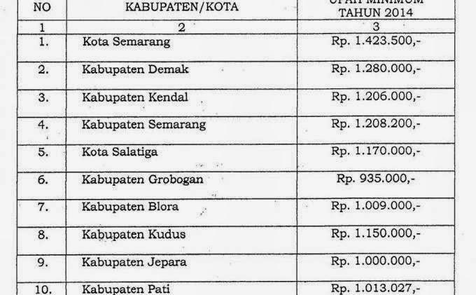Kota Kendal 2013 Info Terbaru 2016 Info Harian Terbaru Tengah 2014 Semarang Solo Demak Pati Kendal Dll Umk Terbaru