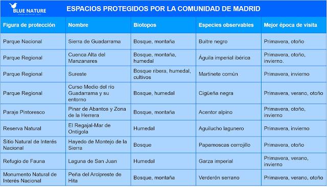 Tabla de espacios protegidos por la Comunidad de Madrid y las especies de aves observables en dichos enclaves. Blue Nature