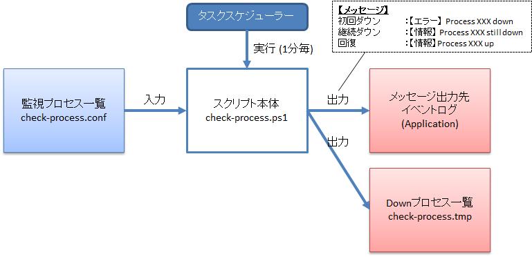 技術メモメモ プロセス監視スクリプト windows版