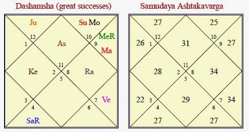 Vedic Astrology Research Portal: Case Study - Amitabh