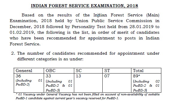 UPSC IFS Final Result Declared 2018