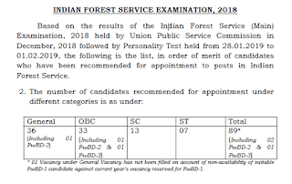 UPSC Indian Forest Service Exam 2018 Final Result Declared - Check Now