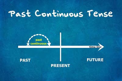 Past Continuous Tense atau beberapa orang menyebutnya sebagai Past Progressive Tense adal 3 Fungsi Utama Past Continuous Tense