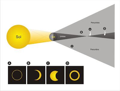 Resultado de imagem para eclipse lunar e solar