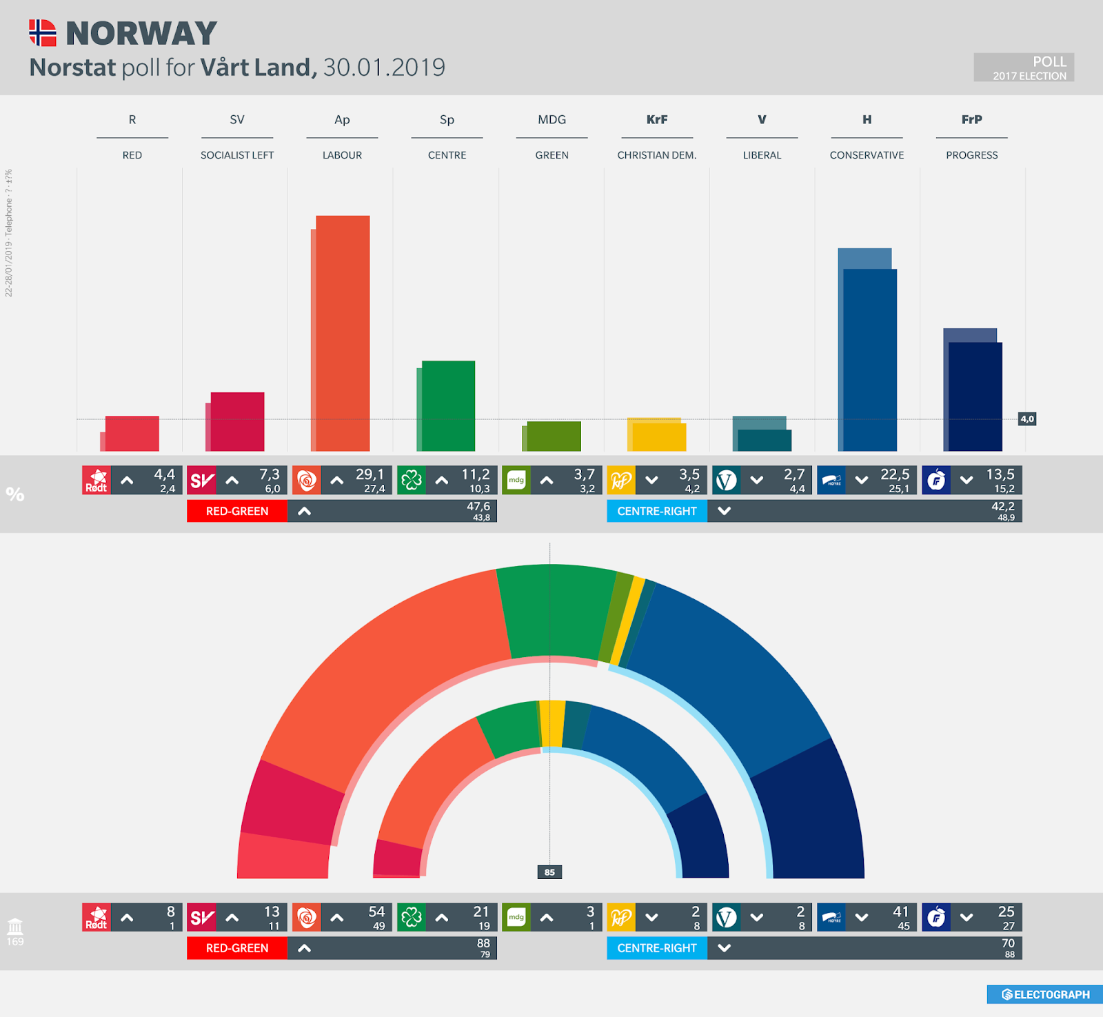NORWAY: Norstat poll chart for Vårt Land, 30 January 2019