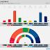 NORWAY · Norstat poll: R 4.4% (8), SV 7.3% (13), Ap 29.1% (54), Sp 11.2% (21), MDG 3.7% (3), KrF 3.5% (2), V 2.7% (2), H 22.5% (41), FrP 13.5% (25)