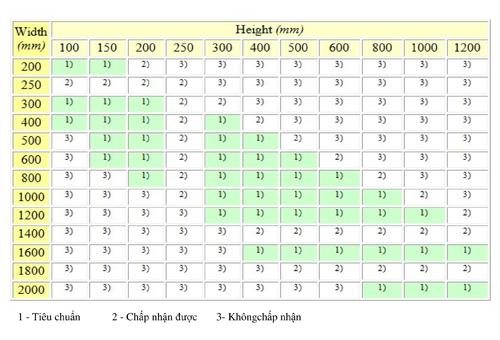 Thông số kỹ thuật ống gió vuông _TPP Việt Nam