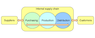 typical supply chain of a company