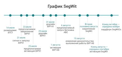 График SegWit