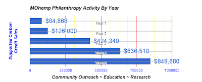 Carbon Credits Support Philanthropic Activities-Community Outreach, Education, Research