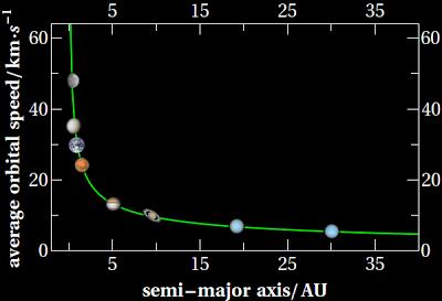 $hbar = c = 1$ : Newton's Law of Gravity for Solar System ...