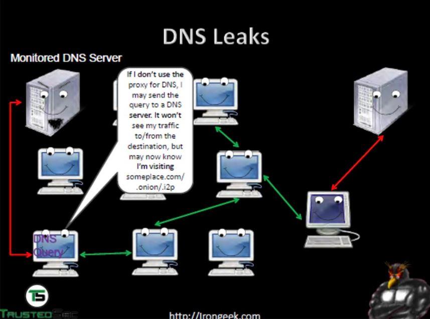 Tor Irc Servers