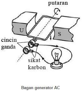 Bagan generator AC