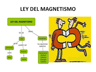 ley-del-magnetismo