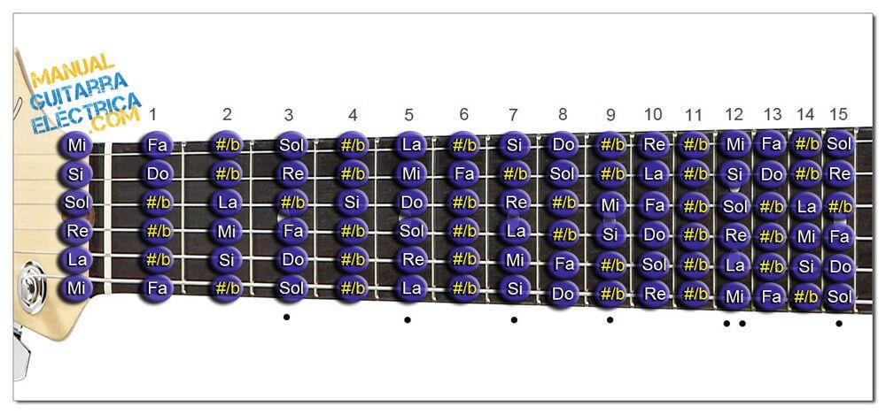 Todas las Notas de la Guitarra