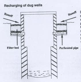 international methods of rain water harvesting technique