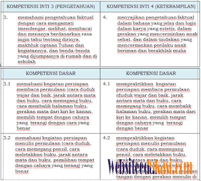 Pemetaan KD Kelas 1 SD/MI Semester 2 dan 1 K13 Revisi 2018