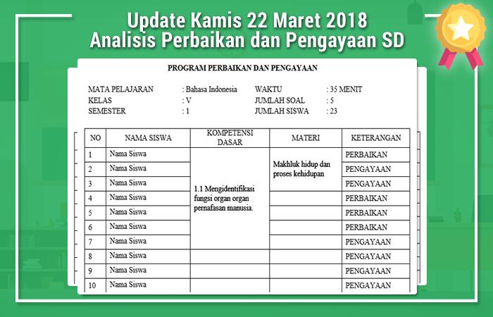 Update Kamis 22 Maret 2018 Analisis Perbaikan dan Pengayaan SD
