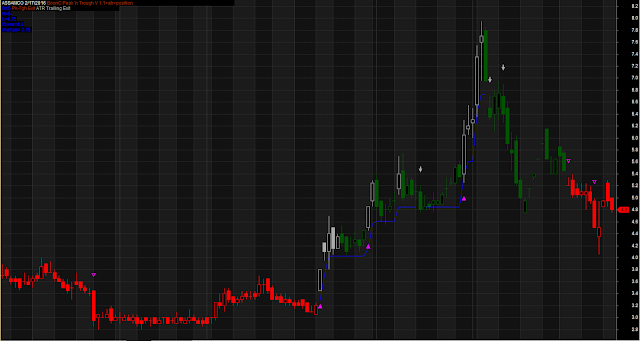 Boon C Peak Accurate Trading System