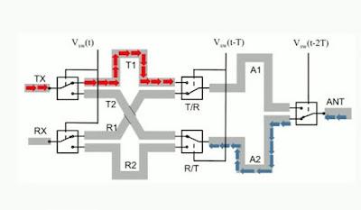 Desenvolupen un nou transmissor amb salt de freqüència més ràpid