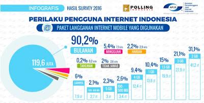 Polling Penggunaan Paket Data Internet Indonesia