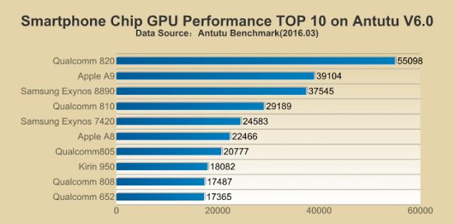 Qualcomm Snapdragon 820 Mengungguli Chip CPU dan GPU Terpantas 2016
