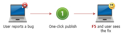 One-click publish