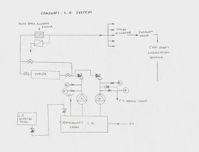 line diagram of basic camshaft lube oil system