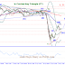 Elliott Wave: ICE Robusta coffee futures may continue its short term uptrend