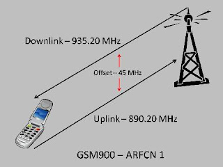 GSM frequency bands, SM-900, GSM-1800 and EGSM/EGSM-900