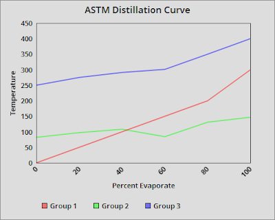 What is ASTM Distillation Test and ASTM Distillation Curve
