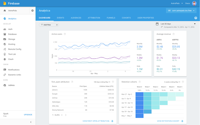 The Firebase Analytics dashboard