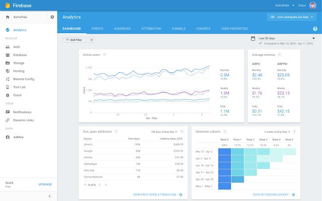 The Firebase Analytics dashboard