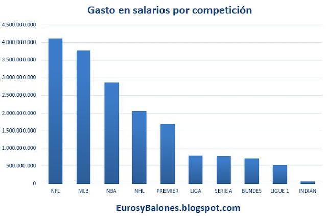¿Qué deporte elegir para ganar más dinero? Gtos%2Btotal%2Bw