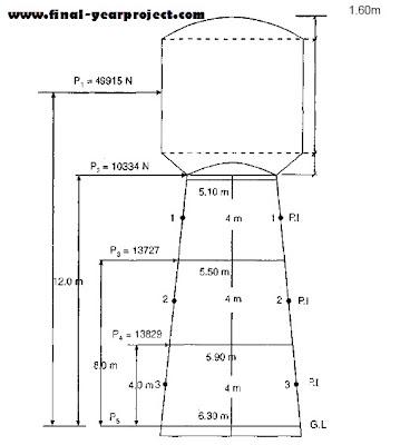 DESIGN OF R C C OVERHEAD WATER TANK PDF