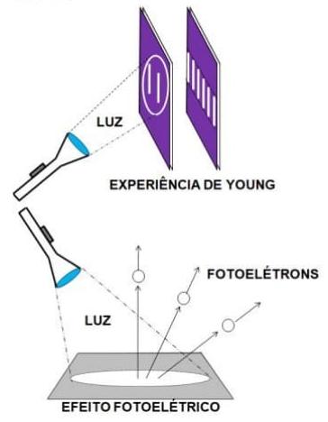 efeito fotoeletrico