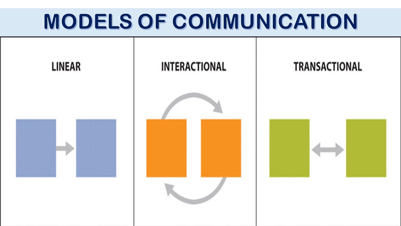 Nature of communication salient points studentniche transactional model ccuart Gallery