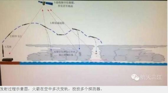 Rudal Militer China Menyerang Badai Topan?