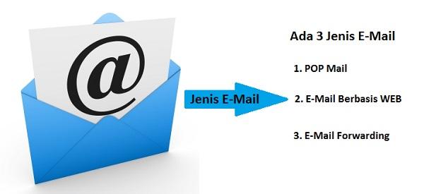 email logo - Jenis Jenis E Mail
