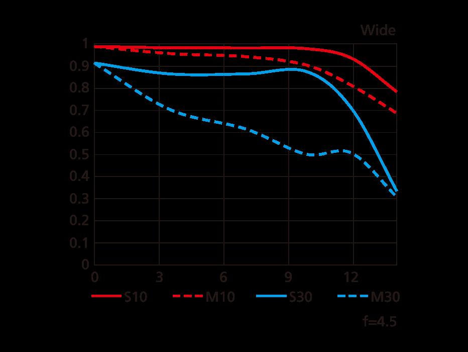 MTF-график для максимального широкого положения Nikon AF-P DX Nikkor 10-20mm f/4.5-5.6G VR