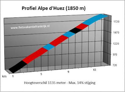 Beklimming Alpe d'Huez