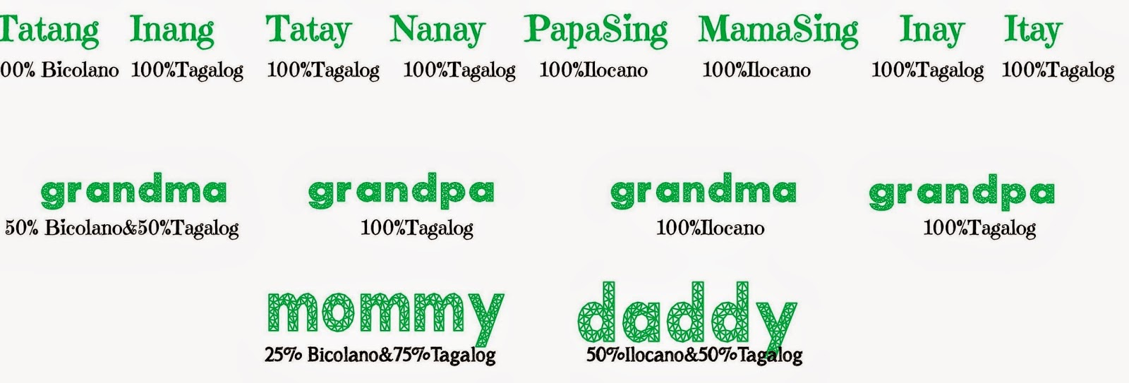 Ilocano Bad Words