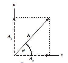 Cara Menentukan dan Menghitung Penjumlahan Vektor dengan Metode Uraian Berikut Contoh Soalnya (1)