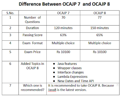 Difference between OCAJP7 and OCAJP8 Certification - 1Z0-803 vs 1Z0-809
